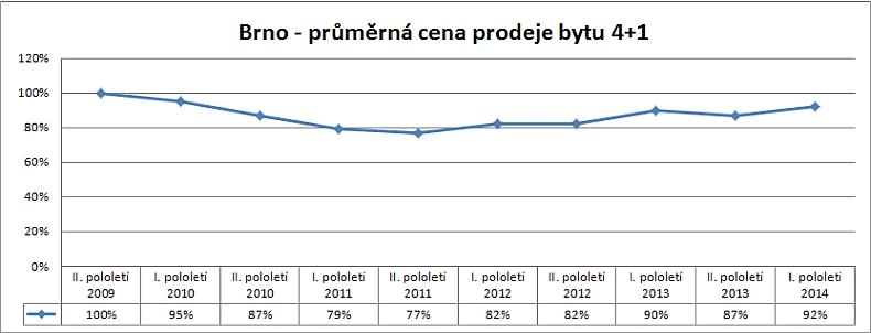 Cenová mapa Brno – vývoj skutečných reálných cen prodejů bytu 4+1