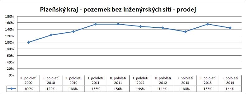 Cenová mapa pozemků – vývoj skutečných reálných cen v Plzeňském kraji