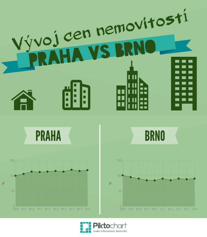 Ceny nemovitostí Praha vs Brno