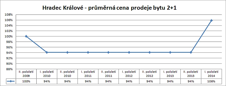 Cenová mapa Hradec Králové – vývoj skutečných reálných cen prodejů bytu 2+1
