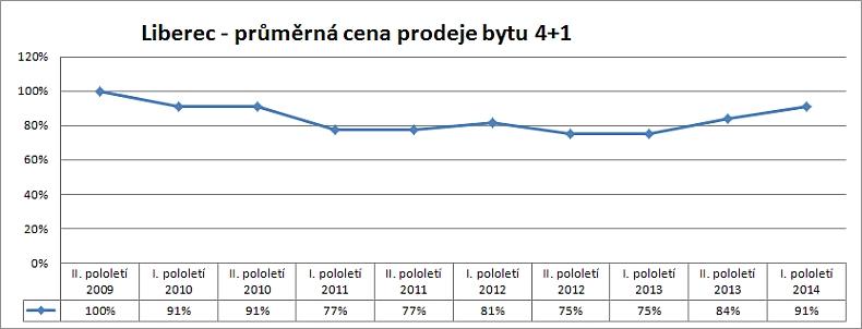 Cenová mapa Liberec– vývoj skutečných reálných cen prodejů bytu 4+1