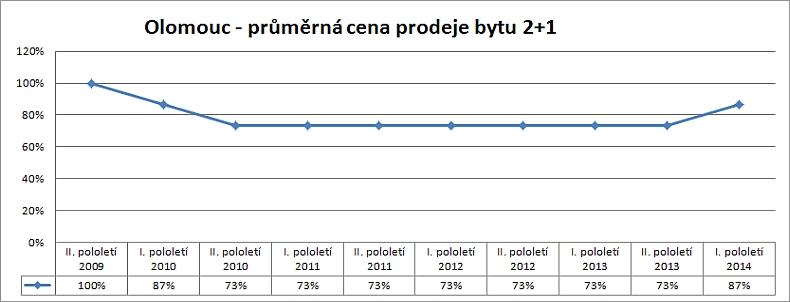 Cenová mapa Olomouc – vývoj skutečných reálných cen prodejů bytu 2+1