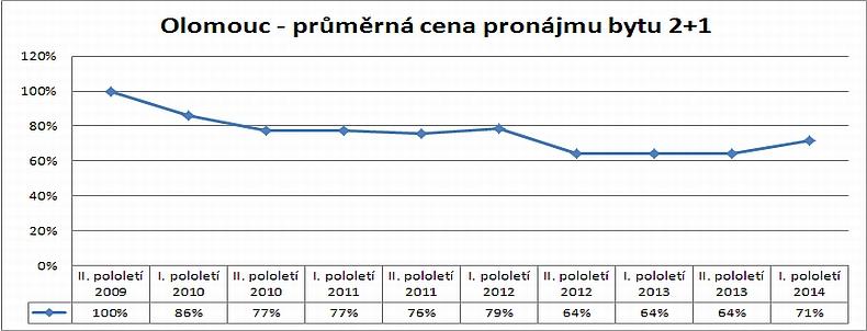 Cenová mapa pronájmů – vývoj skutečných reálných pronájmů bytu 2+1 v Olomouci