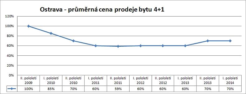 Cenová mapa Ostrava – vývoj skutečných reálných cen prodejů bytu 4+1