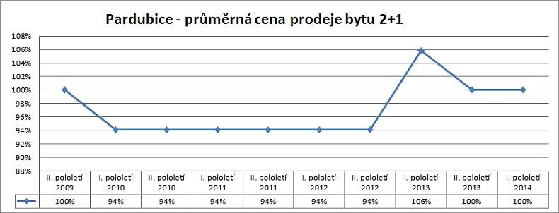 Cenová mapa Pardubice – vývoj skutečných reálných cen prodejů bytu 2+1