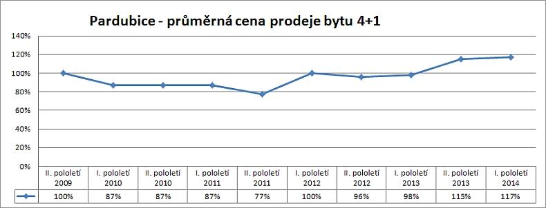 Cenová mapa Pardubice – vývoj skutečných reálných cen prodejů bytu 4+1