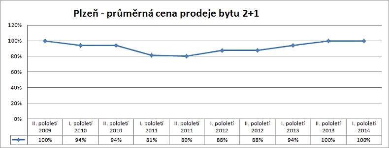 Cenová mapa Plzeň – vývoj skutečných reálných cen prodejů bytu 2+1