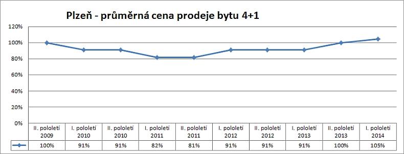 Cenová mapa Plzeň – vývoj skutečných reálných cen prodejů bytu 4+1