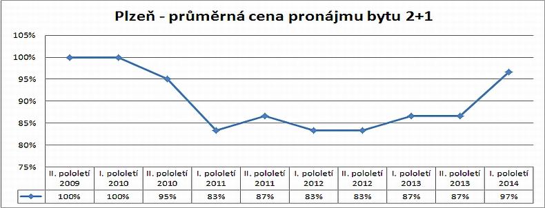 Cenová mapa pronájmů – vývoj skutečných reálných pronájmů bytu 2+1 v Plzni